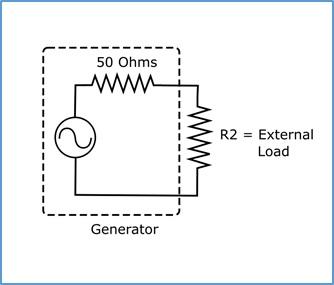 Miért különbözik a függvénygenerátorom menüből beállított illetve kimeneti jelszintje ?